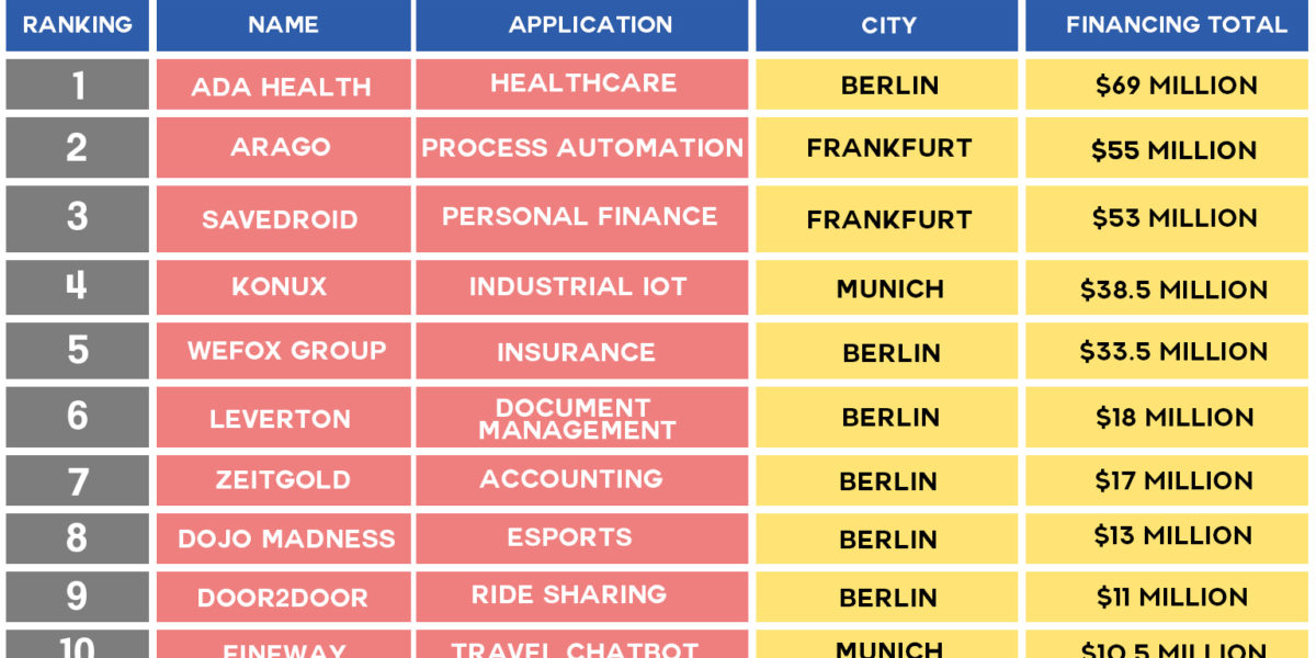 Top-10 Artificial Intelligence Startups in Germany